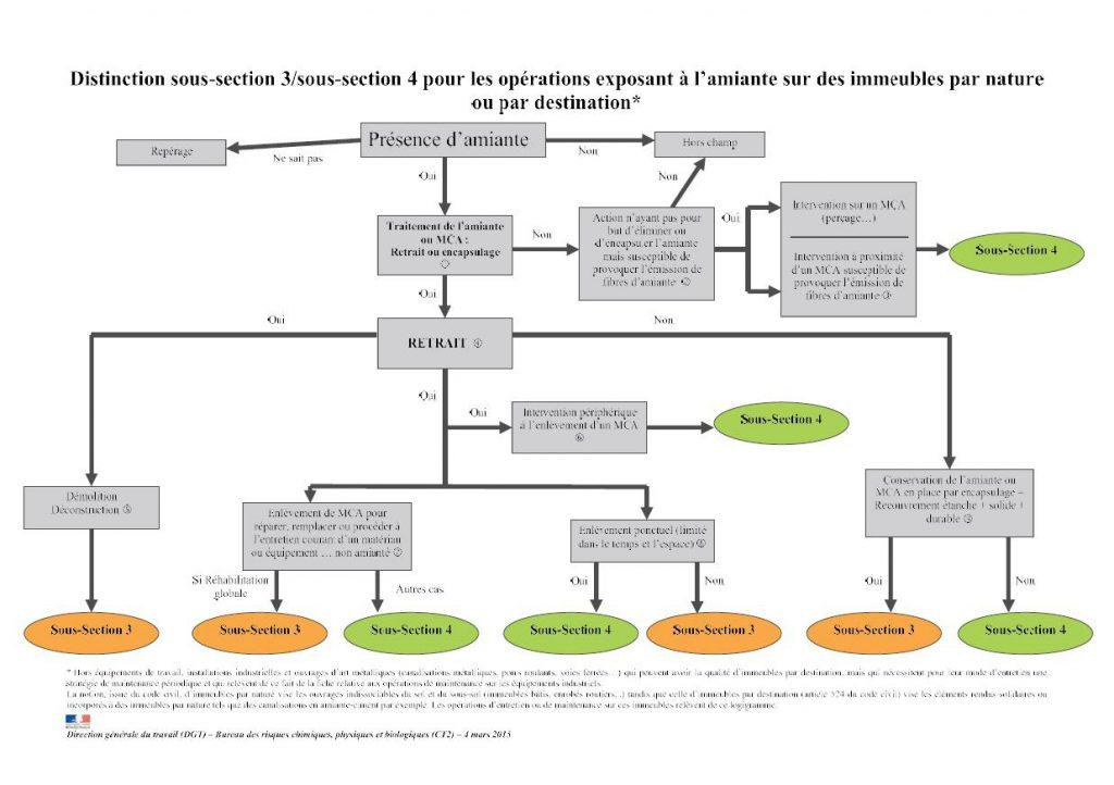 diagramme réalisé par la DGT pour la distinction sous section 3 et 4 pour les logements